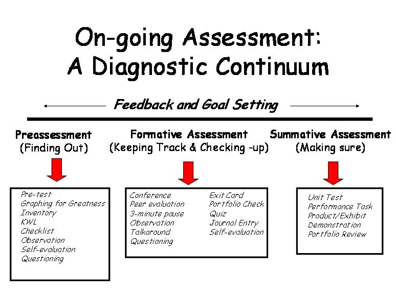 Review On Formative And Summative Assessment
